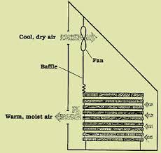 homemade wood kiln plans