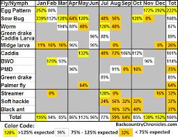 Fly Fishing Flies Chart Provo River Fly Fishing Hatch Chart Catch Chart