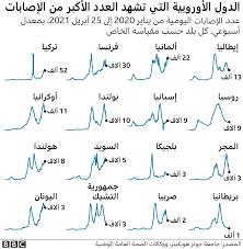 فيروس كورونا: ما سبب الارتفاع الحاد في عدد الإصابات في تركيا؟ - BBC News  عربي