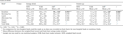Table 3 From The Accuracy Of Food Intake Charts Completed By