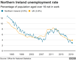 Unemployment Rate Chart Ni Unemployment Falls To One Of Lowest Rates Ever Bbc News