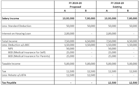 Income Tax Rate Chart For Ay 2019 20 Budget 2019 Income Tax Highlights Tax Slab Unchanged Full