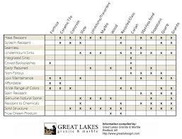 Quartz Stone Colour Chart Countertop Comparisons Download Great Lakes Granite Marble