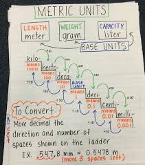 Metric Math Chart Converting Metric Units Of Measurement Anchor Chart Math