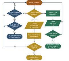 Astm F1554 Torque Chart Full Paper Exploring New Concrete Connection Developments