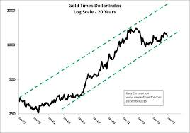 Gold Chart 20 Years 20 Years Of Gold And Dollar Devaluation Goldsilver Com
