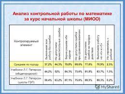 Презентация на тему М Непрерывный курс математики ДОУНШСШ  19 Анализ контрольной работы