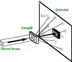 X Ray Diffraction Imaging X Ray Topography
