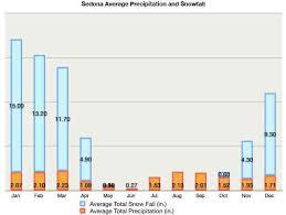 Sedona Az Weather Best Time To Visit Sedona Average