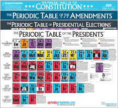 Periodic Table of the Presidents Archives - The Periodic Table of ...