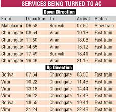 Western Railway Faces Real Test As Ac Local Runs Up To Virar