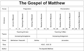 Biblical Covenants Chart Biblical Charts New Covenant Shema Israel International