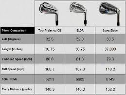Golf Swing Speed Vs Distance Chart Golf Swing Speeds Chart