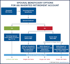 401k Minimum Distribution Chart Spousal Rollover Rules For Inherited Roth Traditional Iras