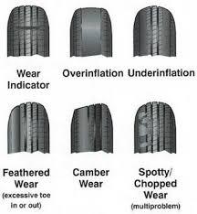 Photos Of Poor Rear Tire Wear Hankook Evos Page 2