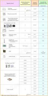 Sections De Câbles Ou Fils électriques Par Type Du0027utilisation, Norme NF C  15 100 Amendement 5 Ou A5
