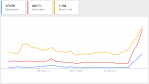 Comparison Chart Of Sunni And Shia Islam This Game Tells You The Difference Between Shiite And Sunni