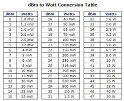Dbm Vs Watts Chart Image Result For Decibel Chart Table Chart Periodic Table