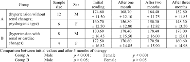 Female Blood Pressure Chart Effect Of Geriforte On Systolic Blood Pressure Levels