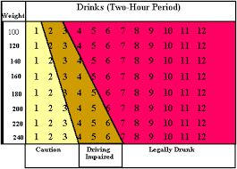 Alcohol Chart Weight Height Bac Chart By Weight And Time