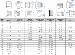 Helicoil Size Chart 77 Systematic Metric Bolt And Spanner Size Chart Pdf
