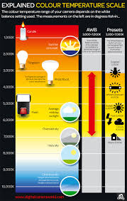 what is color temperature free photography cheat sheet
