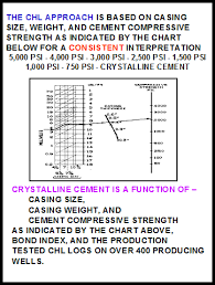 Casing Weight Chart Oil Well Cement Evaluation Chl Log