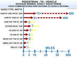 Ham Radio Comparison Chart Radio Distance Range Comparison Of Ham Cb Frs Murs Gmrs Radios