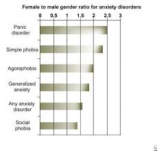 anxiety disorders background anatomy pathophysiology anxiety chart showing the female to male sex rati