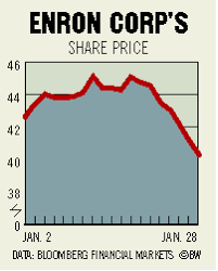Enron Share Price Chart Chart Enron Corp S Share Price Bloomberg
