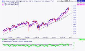Rational Exuberance An Update On Nasdaq Valuations