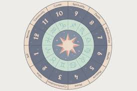 Understanding Astrology Birth Chart Understanding Natal Chart What Does Your Sign Really Mean
