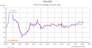 Timber Prices Chart Higher Finnish Sawlogs Prices In March