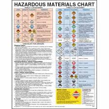 Hazmat Chart Hazardous Materials Chart With Checklist For Drivers