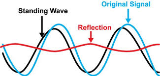 Swr Loss Chart Vswr Return Loss Calculator Electrical Engineering