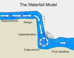 Gantt Chart Waterfall What Should We Know About Traditional Waterfall Methodology