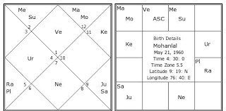 Free Birth Horoscope Chart In Malayalam Mohanlal Birth Chart Mohanlal Kundli Horoscope By Date