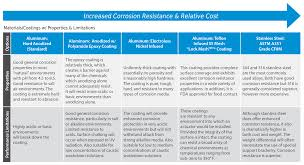 Aluminum Corrosion Resistance Chart Rack Pinion Actuators Max Air Technology