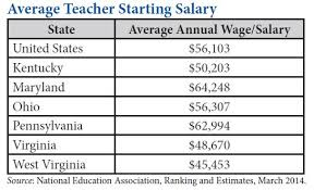 Pa State Police Salary Chart Low Pay Behind Teacher Shortages Plaguing West Virginia