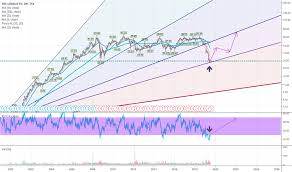 Snc Lavalin Stock Chart Snc Stock Price And Chart Tsx Snc Tradingview