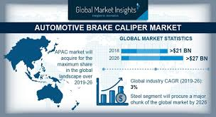 Brake Caliper Piston Size Chart Automotive Brake Caliper Market Share Statistics 2026 Report
