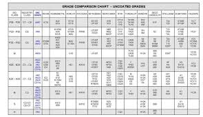 Carbide Insert Chart Practical Machinist Largest Manufacturing Technology Forum