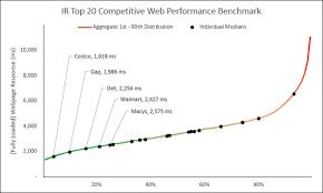 The Web Performance Hockey Stick Chart Part 2 Of 4 Web