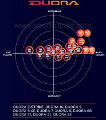Which Yonex Duora Badminton Racket To Choose