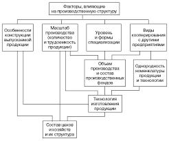 Реферат Производственный процесс предприятия и принципы его  3 представлена схема взаимосвязей факторов определяющих производственную структуру предприятия