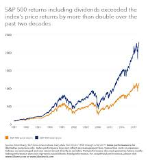 3 Reasons Not To Dump Your Dividends Context Financial