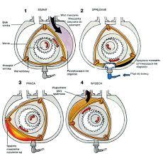 wankel engine diagram manual e book wankel engine work cycle scientific diagramwankel engine work cycle