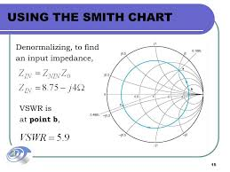 Smith Chart Tool 64 Bit Ekt 441 Microwave Communications Ppt Video Online Download