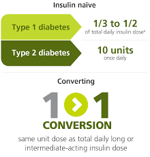 Dosing Tresiba Insulin Degludec Injection 100 U Ml 200