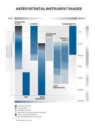 Soil Moisture Meter Chart Soil Moisture Sensor Which Soil Sensor Is Perfect For You